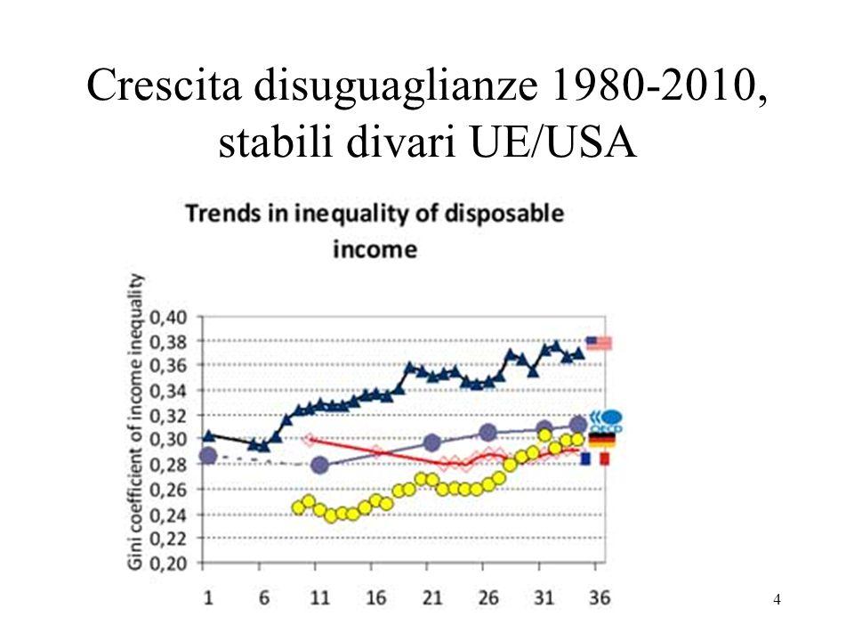 4 Crescita disuguaglianze 1980-2010, stabili divari UE/USA