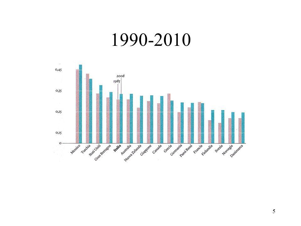 5 1990-2010
