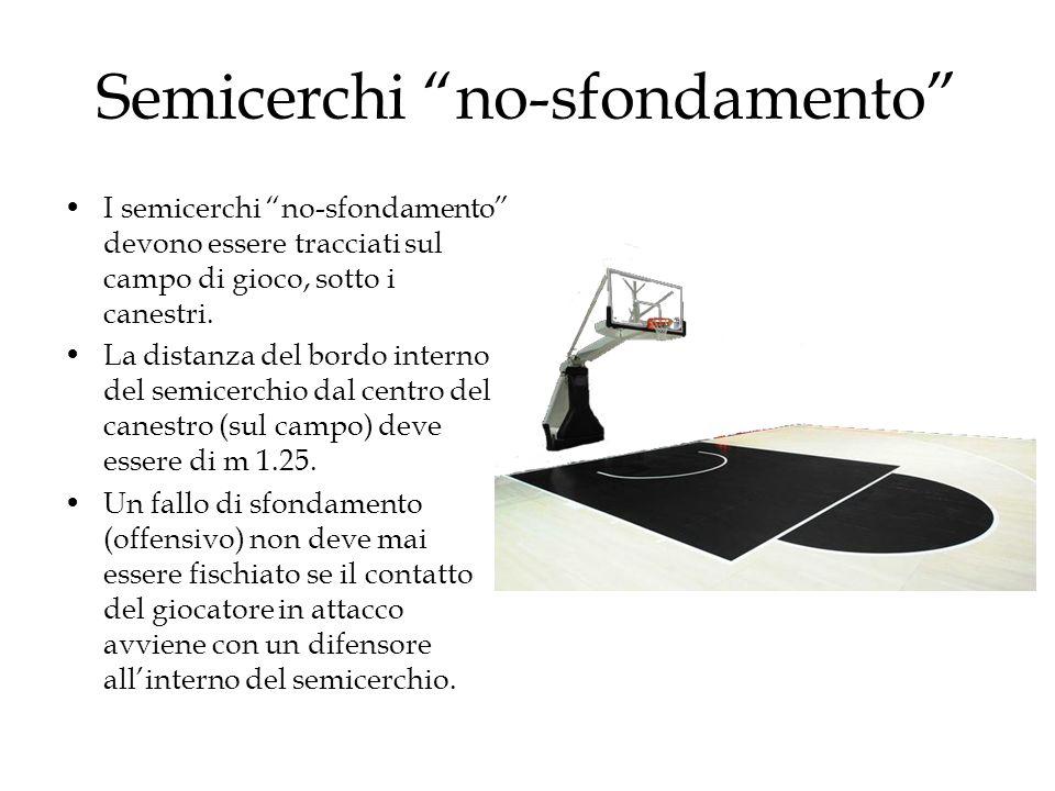 """Semicerchi """"no-sfondamento"""" I semicerchi """"no-sfondamento"""" devono essere tracciati sul campo di gioco, sotto i canestri. La distanza del bordo interno"""