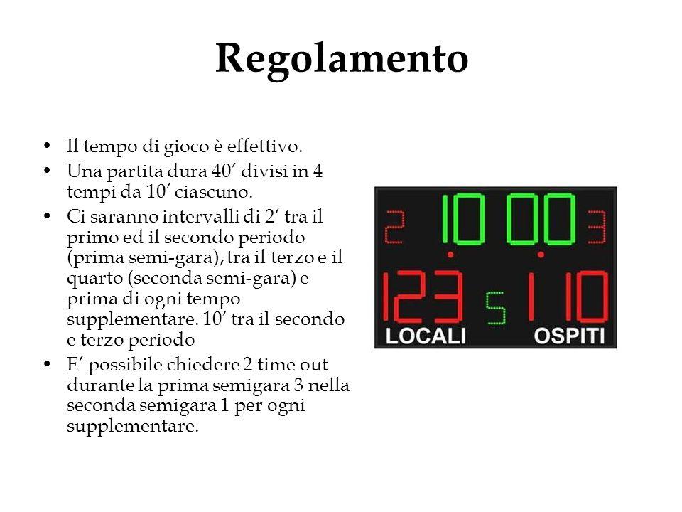 Regolamento Il tempo di gioco è effettivo.Una partita dura 40' divisi in 4 tempi da 10' ciascuno.