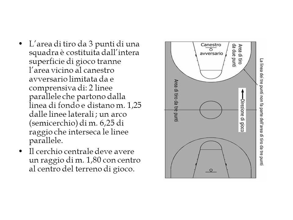 L'area di tiro da 3 punti di una squadra è costituita dall'intera superficie di gioco tranne l'area vicino al canestro avversario limitata da e comprensiva di: 2 linee parallele che partono dalla linea di fondo e distano m.