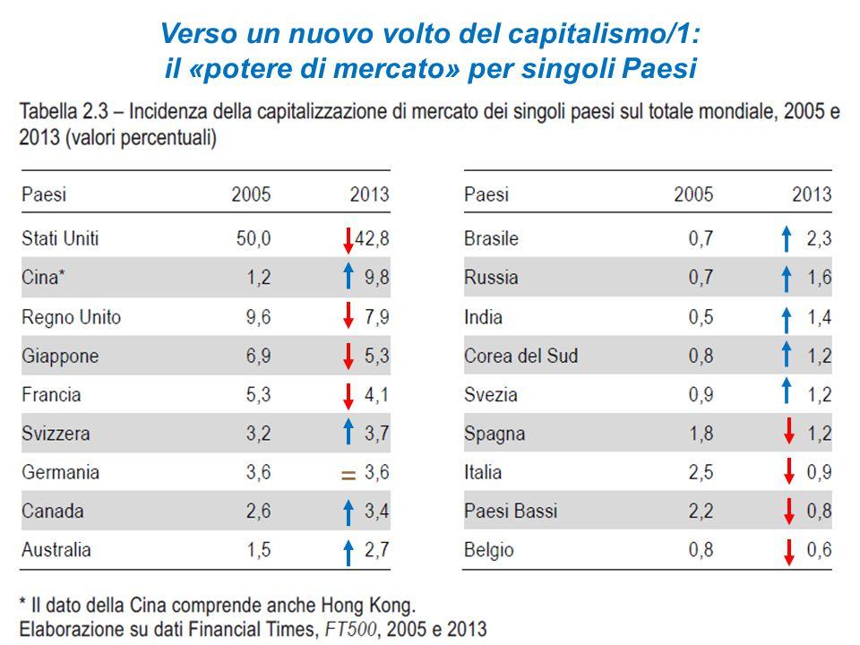 = Verso un nuovo volto del capitalismo/1: il «potere di mercato» per singoli Paesi