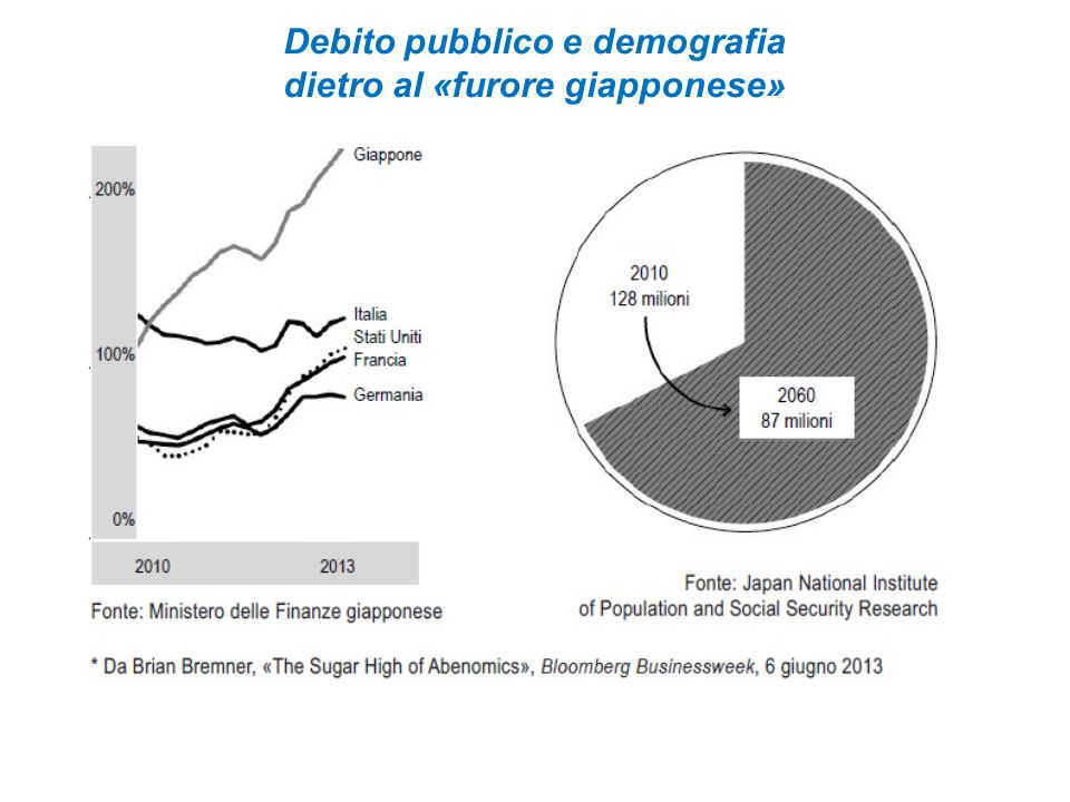 Debito pubblico e demografia dietro al «furore giapponese»