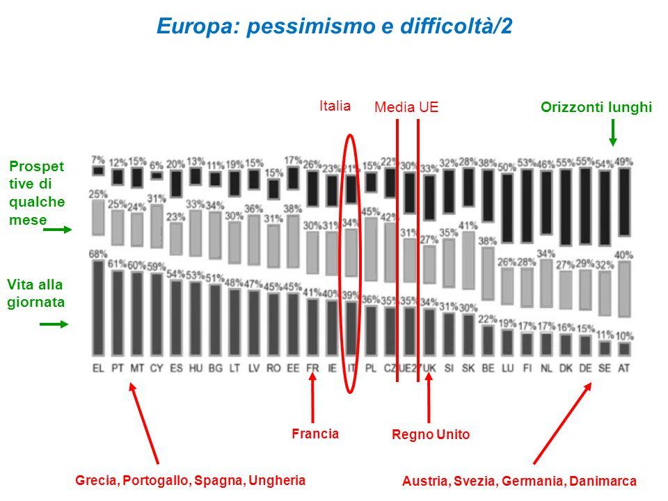 Europa: pessimismo e difficoltà/2 Media UE Austria, Svezia, Germania, Danimarca Regno Unito Francia Grecia, Portogallo, Spagna, Ungheria Orizzonti lunghi Vita alla giornata Prospet tive di qualche mese Italia