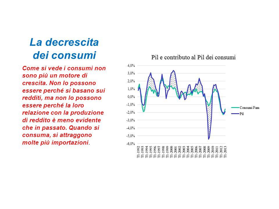 La decrescita dei consumi Come si vede i consumi non sono più un motore di crescita.
