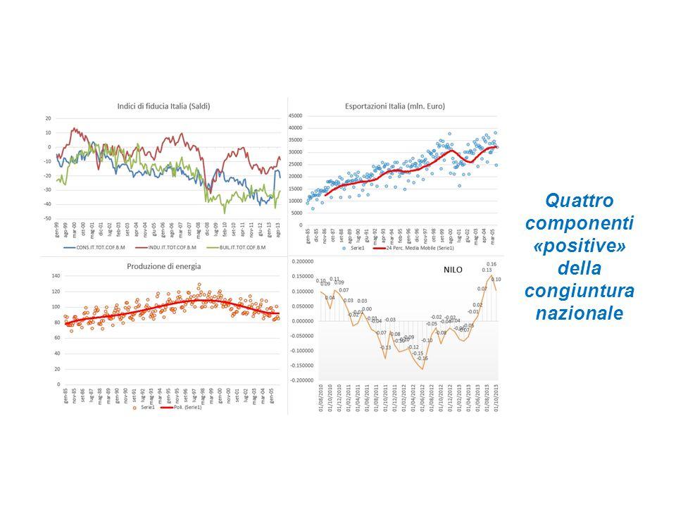 Il Pil italiano tornerà a crescere nel 2014, anche se sarà una crescita bassa Il calcolo è basato su una RNA che filtra i valori di NILO II per prevedere il PIL.