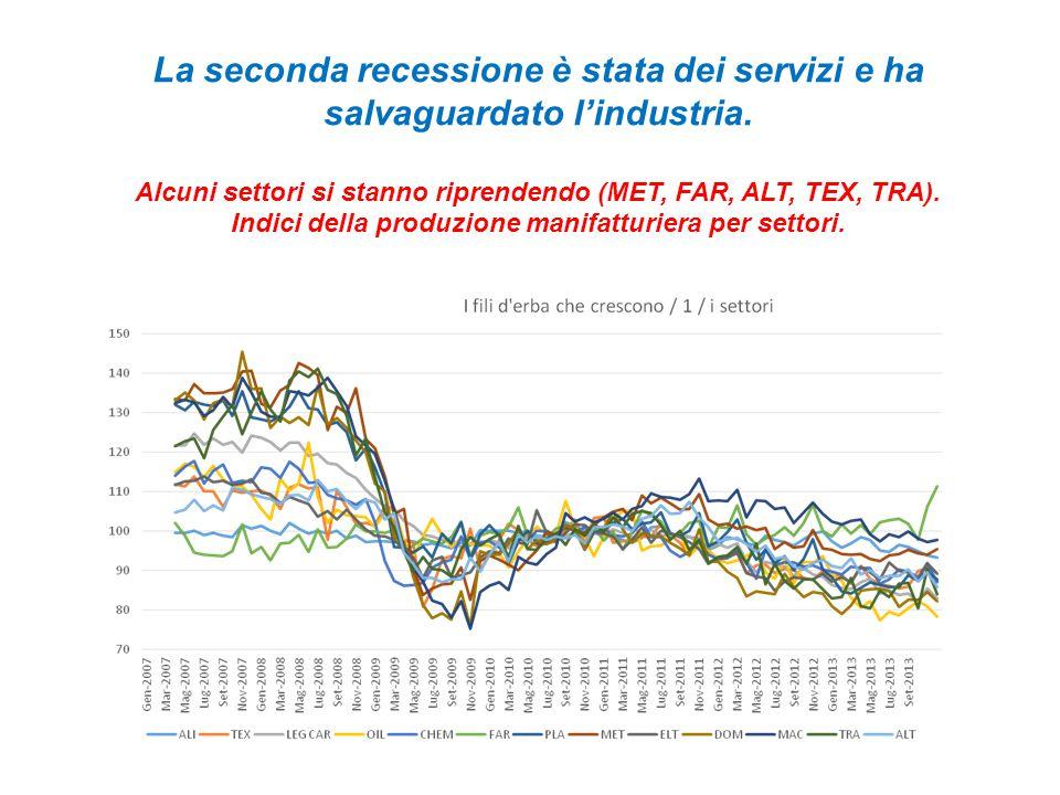 La seconda recessione è stata dei servizi e ha salvaguardato l'industria.