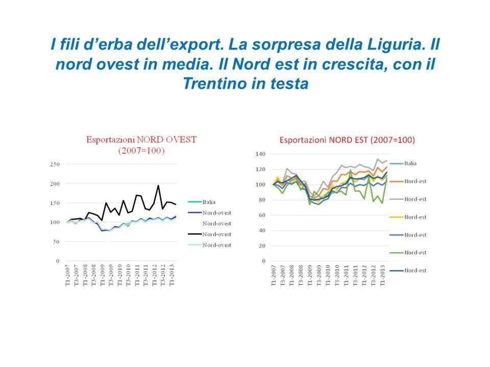 I fili d'erba dell'export.Lazio e Toscana sopra la media nazionale.