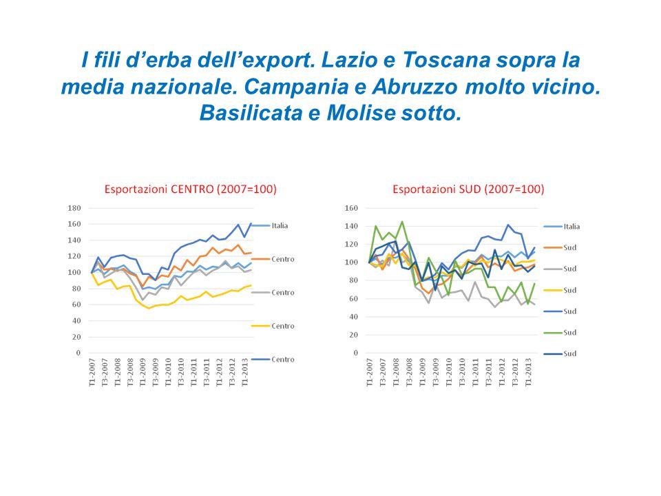 I fili d'erba dell'export. Lazio e Toscana sopra la media nazionale.