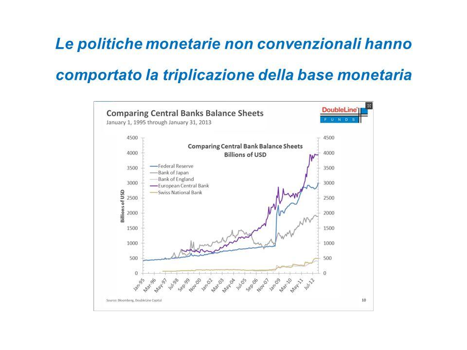Le politiche monetarie non convenzionali hanno comportato la triplicazione della base monetaria