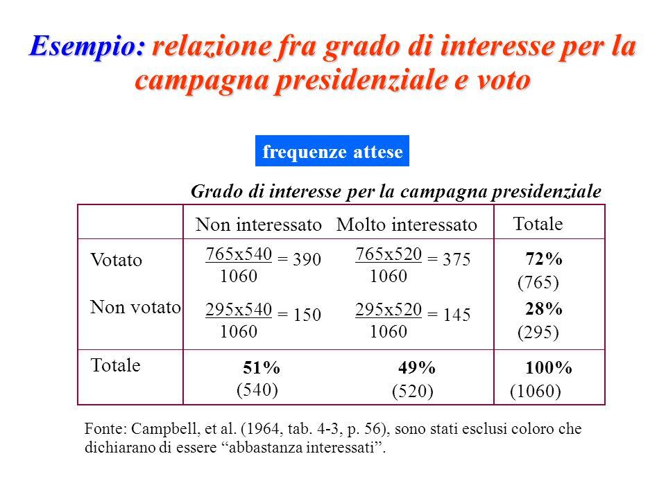 Esempio: relazione fra grado di interesse per la campagna presidenziale e voto Grado di interesse per la campagna presidenziale Molto interessato Votato Non votato 765x540 1060 Totale Non interessato Totale 72% (765) 28% (295) 51%49% (540) 100% (520)(1060) Fonte: Campbell, et al.