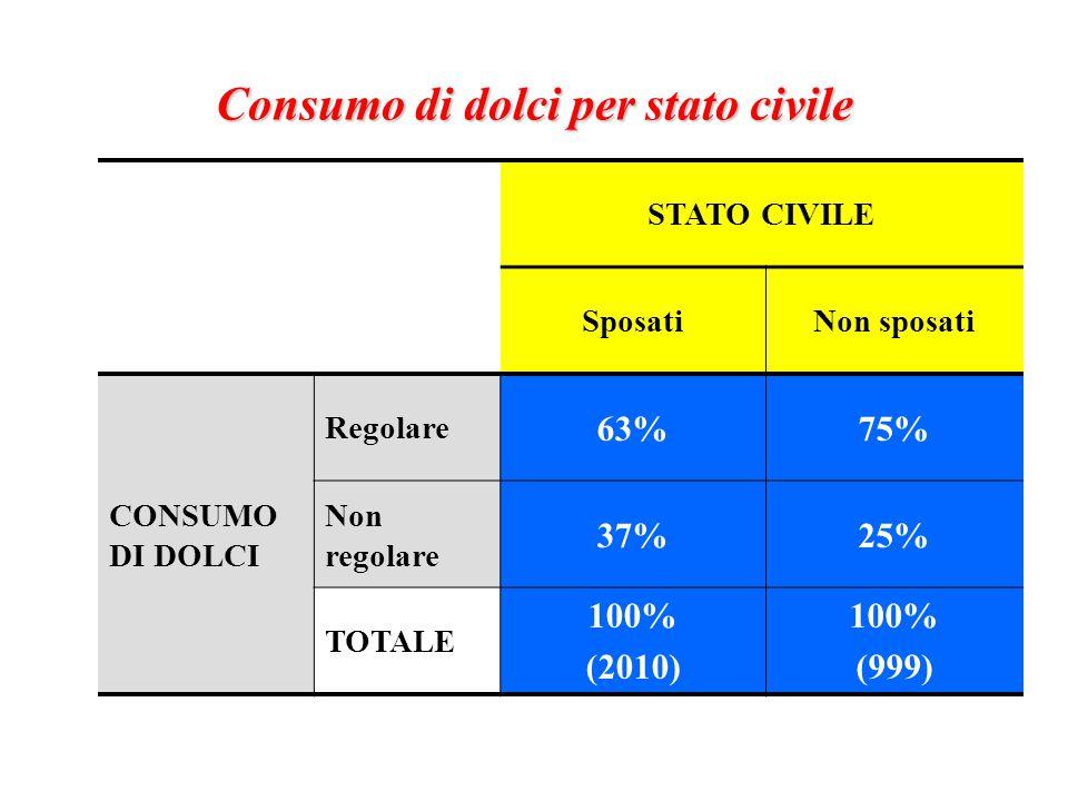 Consumo di dolci per stato civile STATO CIVILE SposatiNon sposati CONSUMO DI DOLCI Regolare 63%75% Non regolare 37%25% TOTALE 100% (2010) 100% (999)