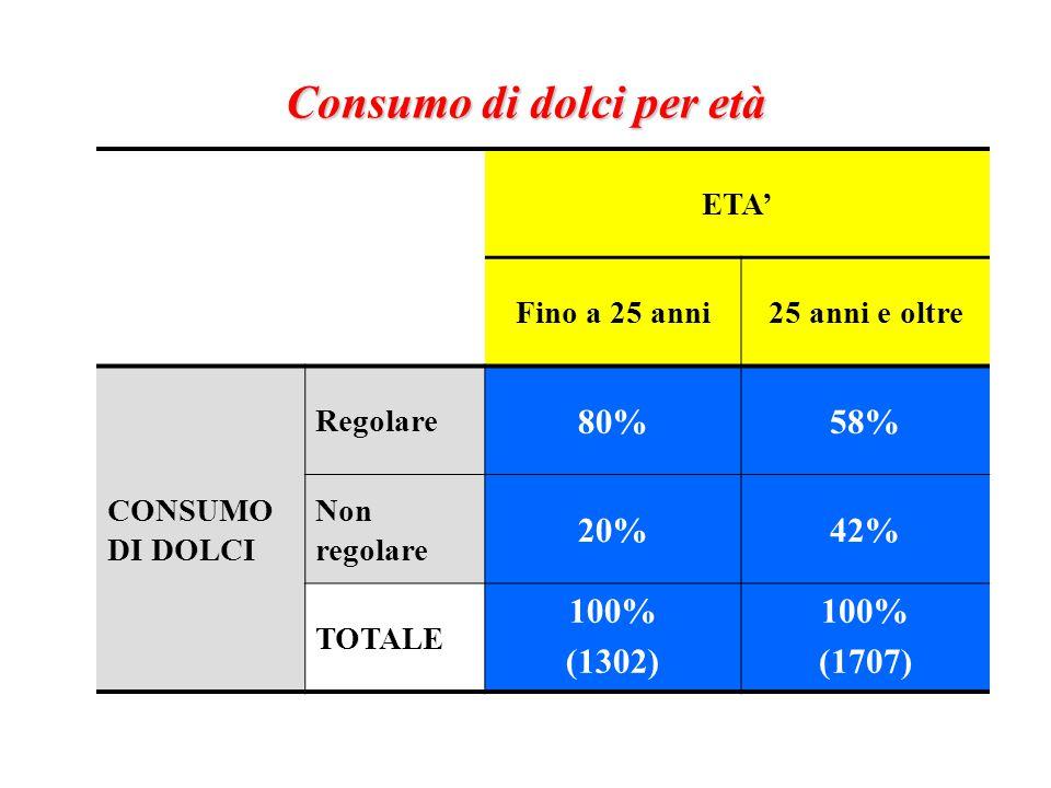 Consumo di dolci per età ETA' Fino a 25 anni25 anni e oltre CONSUMO DI DOLCI Regolare 80%58% Non regolare 20%42% TOTALE 100% (1302) 100% (1707)