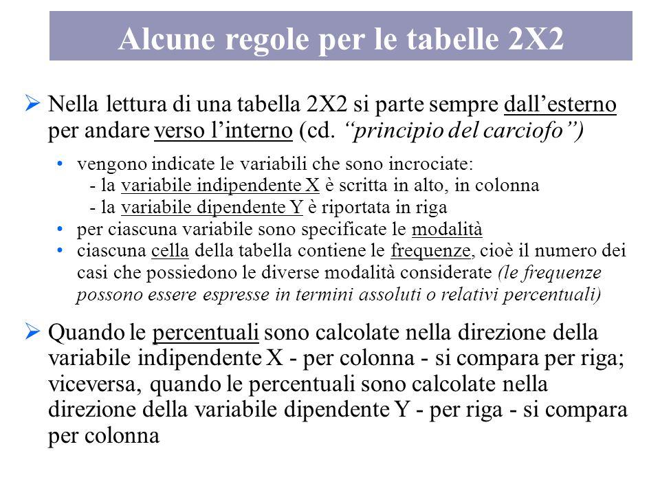  Nella lettura di una tabella 2X2 si parte sempre dall'esterno per andare verso l'interno (cd.