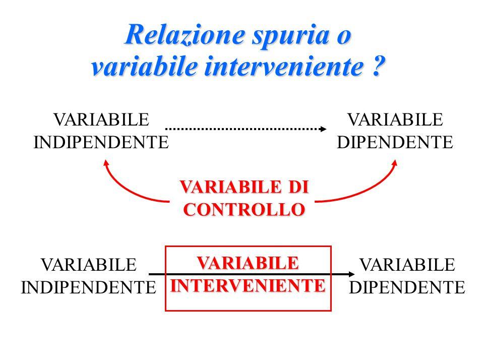 VARIABILE DIPENDENTE VARIABILE INDIPENDENTE VARIABILE DI CONTROLLO VARIABILE INTERVENIENTE Relazione spuria o variabile interveniente .