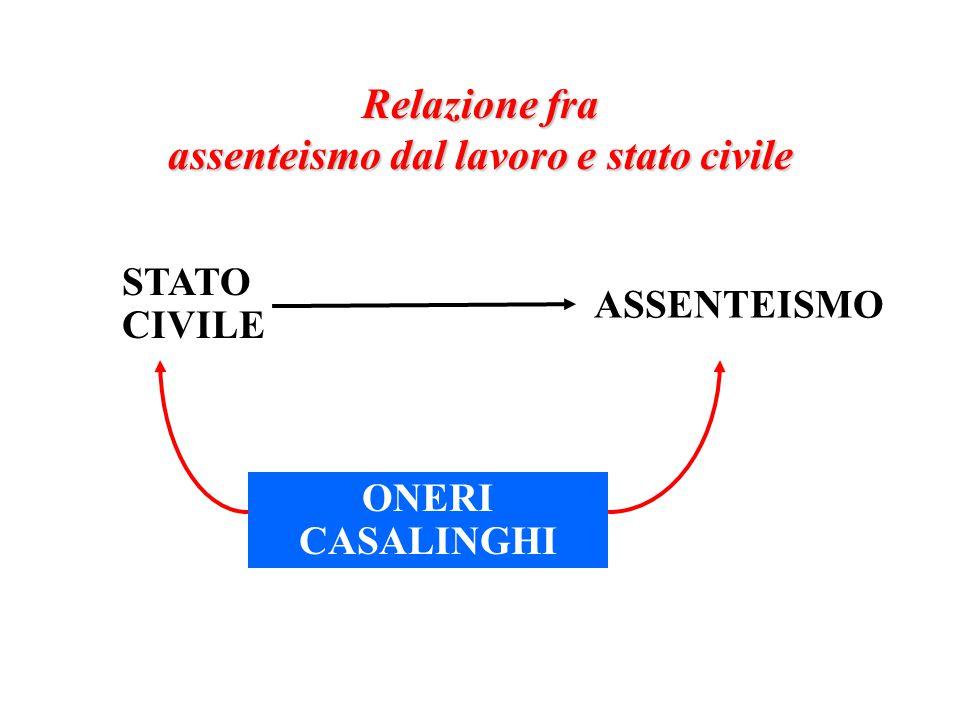 ASSENTEISMO STATO CIVILE Relazione fra assenteismo dal lavoro e stato civile ONERI CASALINGHI