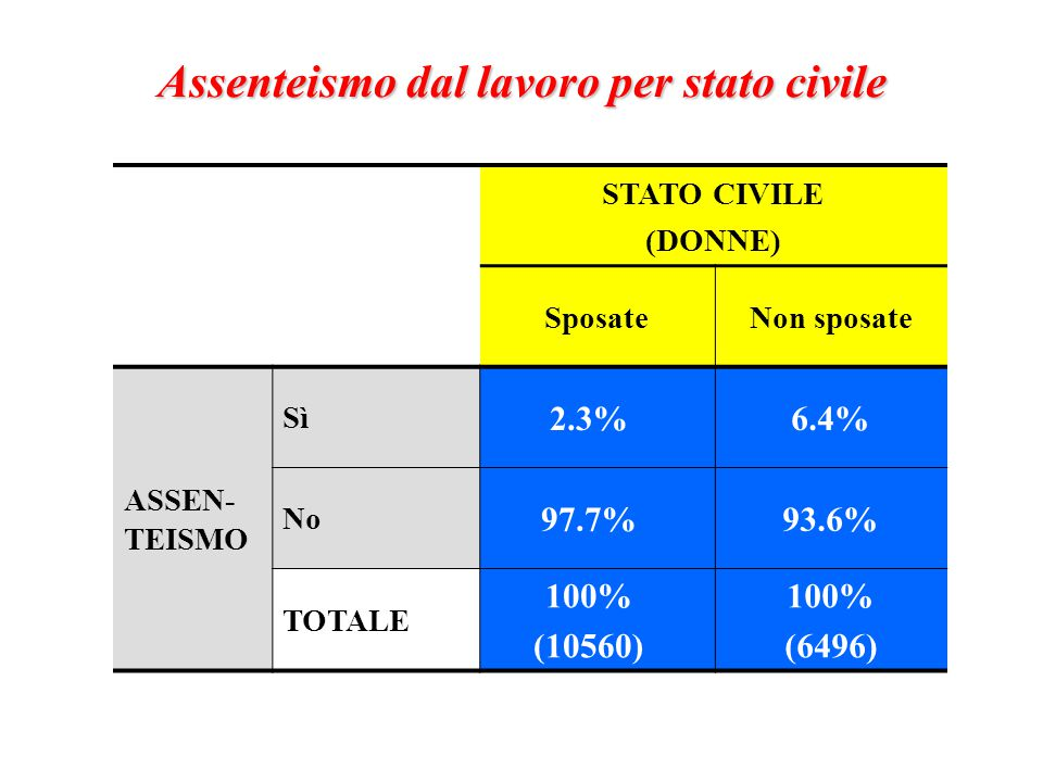 STATO CIVILE (DONNE) SposateNon sposate ASSEN- TEISMO Sì 2.3%6.4% No 97.7%93.6% TOTALE 100% (10560) 100% (6496) Assenteismo dal lavoro per stato civile