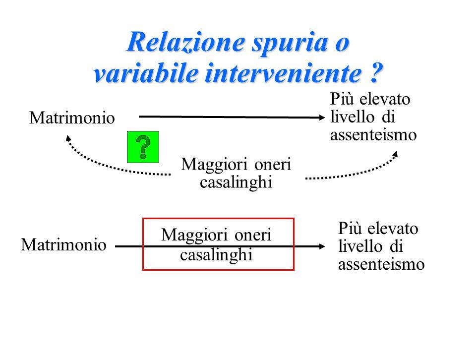 Più elevato livello di assenteismo Matrimonio Maggiori oneri casalinghi Relazione spuria o variabile interveniente .