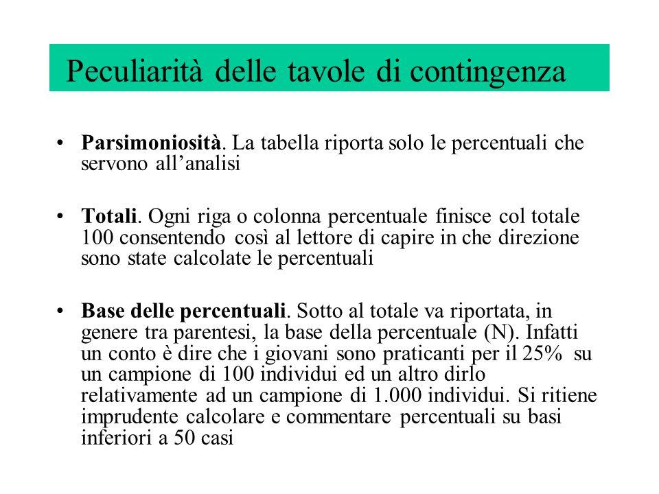 STATO CIVILE (DONNE) SposateNon sposate ONERI CASA- LINGHI Elevata 88%10% Scarsa o nulla 12%90% TOTALE 100% (6496) 100% (10230) Quantità di lavoro domestico per stato civile