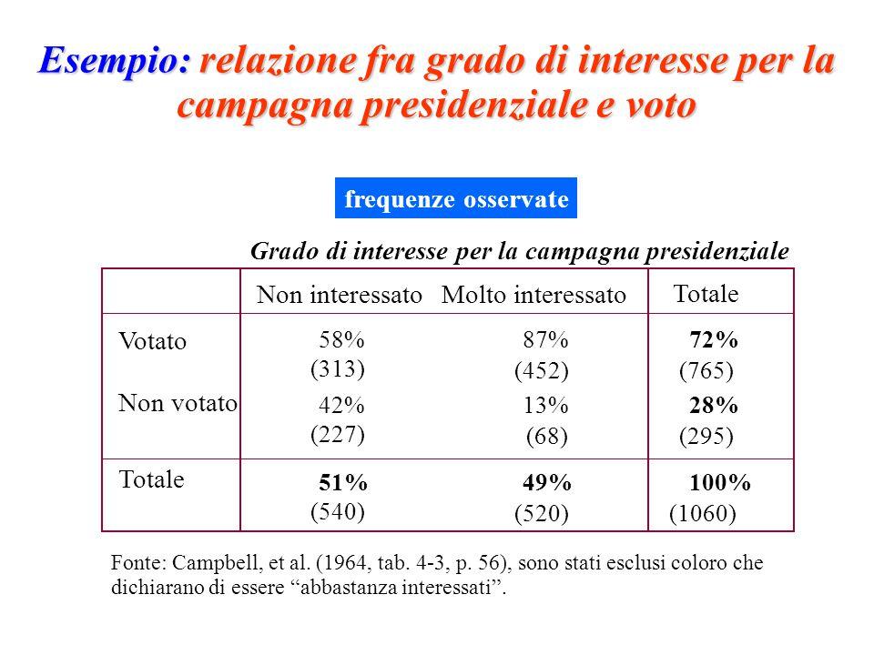 Esempio: relazione fra grado di interesse per la campagna presidenziale e voto Grado di interesse per la campagna presidenziale Molto interessato Votato Non votato 58%87% Totale (313) Non interessato Totale 72% (452)(765) 42%13% (227) 28% (68)(295) 51%49% (540) 100% (520)(1060) Fonte: Campbell, et al.