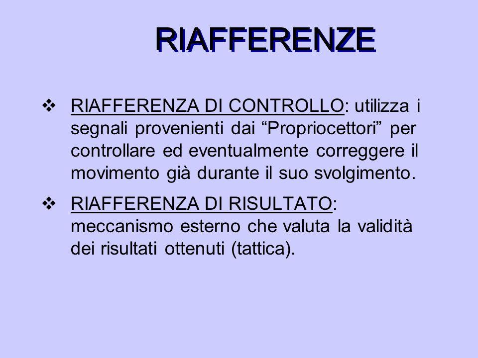 RIAFFERENZE  RIAFFERENZA DI CONTROLLO: utilizza i segnali provenienti dai Propriocettori per controllare ed eventualmente correggere il movimento già durante il suo svolgimento.