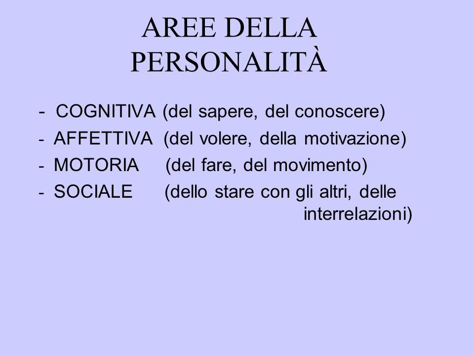 AREE DELLA PERSONALITÀ - COGNITIVA (del sapere, del conoscere) - AFFETTIVA (del volere, della motivazione) - MOTORIA (del fare, del movimento) - SOCIALE (dello stare con gli altri, delle interrelazioni)