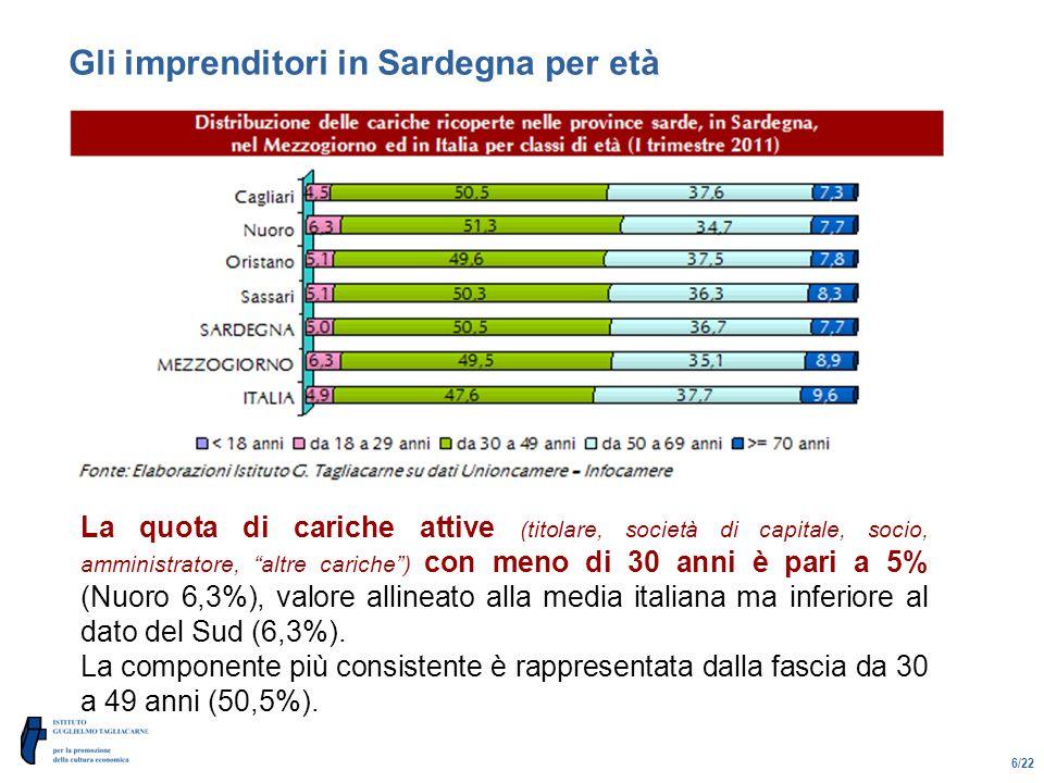 6/22 Gli imprenditori in Sardegna per età La quota di cariche attive (titolare, società di capitale, socio, amministratore, altre cariche ) con meno di 30 anni è pari a 5% (Nuoro 6,3%), valore allineato alla media italiana ma inferiore al dato del Sud (6,3%).