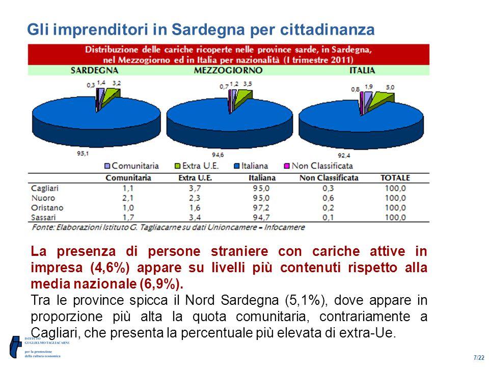 7/22 Gli imprenditori in Sardegna per cittadinanza La presenza di persone straniere con cariche attive in impresa (4,6%) appare su livelli più contenuti rispetto alla media nazionale (6,9%).