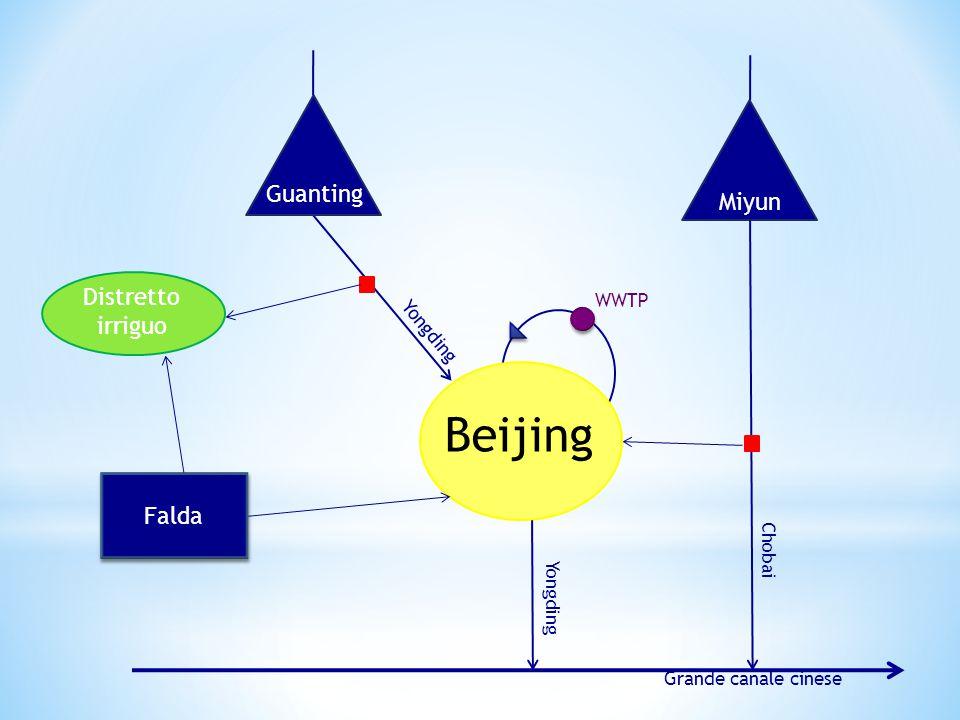 Le principali fonti di approvvigionamento sono tre: il serbatoio Guanting, costruito sbarrando il corso del fiume Yongding.