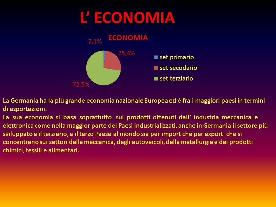 L' ECONOMIA La Germania ha la più grande economia nazionale Europea ed è fra i maggiori paesi in termini di esportazioni.