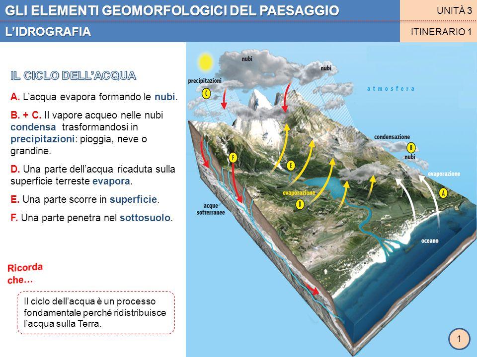GLI ELEMENTI GEOMORFOLOGICI DEL PAESAGGIO L'IDROGRAFIA UNITÀ 3 ITINERARIO 1 A. L'acqua evapora formando le nubi. B. + C. Il vapore acqueo nelle nubi c