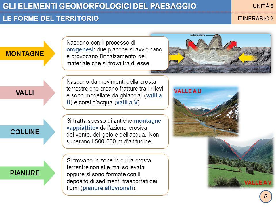 GLI ELEMENTI GEOMORFOLOGICI DEL PAESAGGIO LE FORME DEL TERRITORIO UNITÀ 3 ITINERARIO 2 MONTAGNE VALLI COLLINE PIANURE Nascono con il processo di oroge