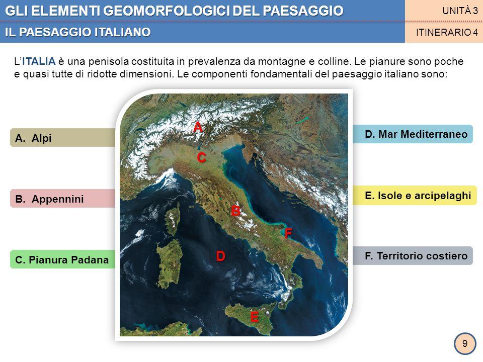 F. Territorio costiero E. Isole e arcipelaghi D. Mar Mediterraneo C. Pianura Padana B. Appennini A. Alpi GLI ELEMENTI GEOMORFOLOGICI DEL PAESAGGIO IL