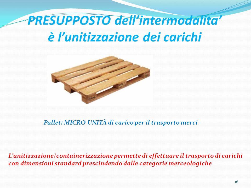 PRESUPPOSTO dell'intermodalita' è l'unitizzazione dei carichi Pallet: MICRO UNITÀ di carico per il trasporto merci L'unitizzazione/containerizzazione