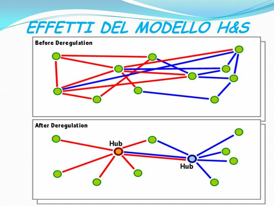 EFFETTI DEL MODELLO H&S 38