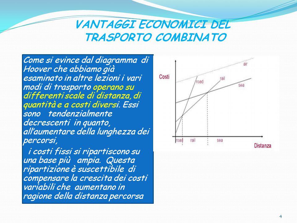 VANTAGGI ECONOMICI DEL TRASPORTO COMBINATO Come si evince dal diagramma di Hoover che abbiamo già esaminato in altre lezioni i vari modi di trasporto