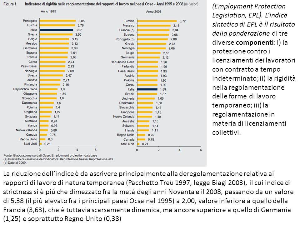 La riduzione dell'indice è da ascrivere principalmente alla deregolamentazione relativa ai rapporti di lavoro di natura temporanea (Pacchetto Treu 199