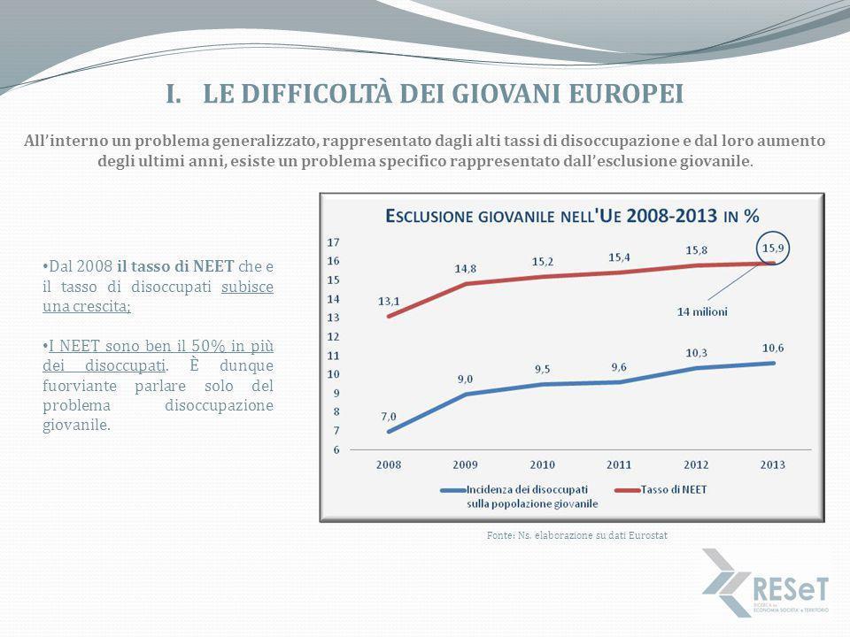 I.LE DIFFICOLTÀ DEI GIOVANI EUROPEI Fonte: Ns. elaborazione su dati Eurostat All'interno un problema generalizzato, rappresentato dagli alti tassi di