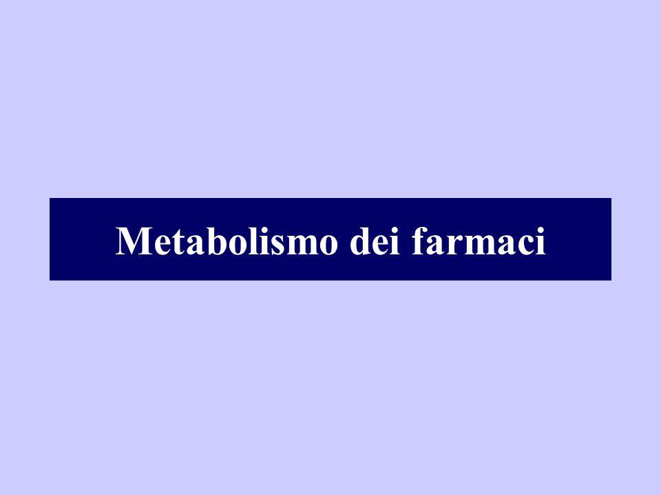 REAZIONI DI FASE I: Reazioni cataboliche Ossidazione Riduzione Idrolisi Funzionalizazione: Inseriscono o mettono in evidenza gruppi funzionali: -OH, -SH, -NH 2, -COOH REAZIONI DI FASE II: Reazioni di sintesi Coniugazione con acidi: Glicuronico Solforico Acetico Coniugazione con aminoacidi: Glicina Cisteina Glutammina Usano i gruppi funzionali inseriti o smascherati nelle reazioni di fase I per la coniugazione a vari tipi di molecole