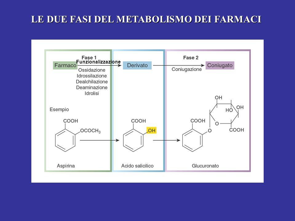LE DUE FASI DEL METABOLISMO DEI FARMACI Funzionalizzazione