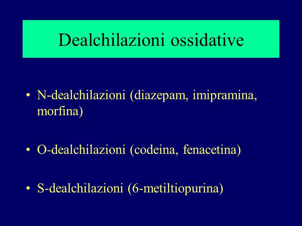 Dealchilazioni ossidative N-dealchilazioni (diazepam, imipramina, morfina) O-dealchilazioni (codeina, fenacetina) S-dealchilazioni (6-metiltiopurina)