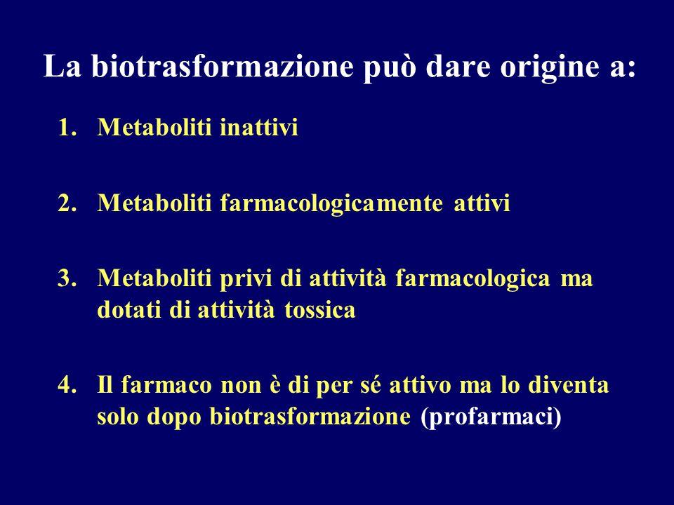 Esempi di conversione metabolica di farmaci a composti con attività farmacologica simile o più specifica FarmacoMetabolita Diazepam (BDZ)Nordiazepam, oxazepam Codeina, eroinaMorfina Imipramina (TCA)Desmetilimipramina Amitriptilina (TCA)Nortriptilina Tioridazina (antipsicotico)Mesoridazina Propranololo (  -AT) 3-idrossipropranololo