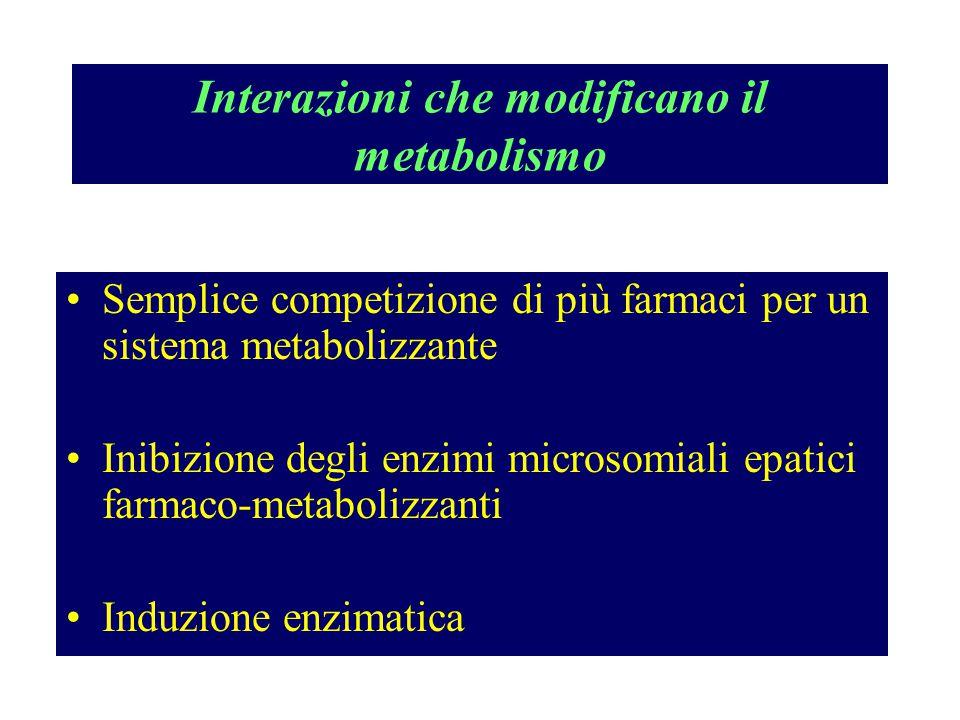 Interazioni che modificano il metabolismo Semplice competizione di più farmaci per un sistema metabolizzante Inibizione degli enzimi microsomiali epat