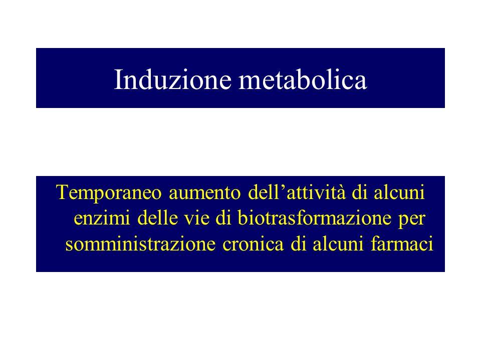 Induzione metabolica Temporaneo aumento dell'attività di alcuni enzimi delle vie di biotrasformazione per somministrazione cronica di alcuni farmaci