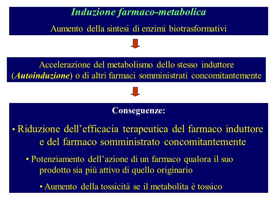 Induzione farmaco-metabolica Aumento della sintesi di enzimi biotrasformativi Accelerazione del metabolismo dello stesso induttore (Autoinduzione) o d