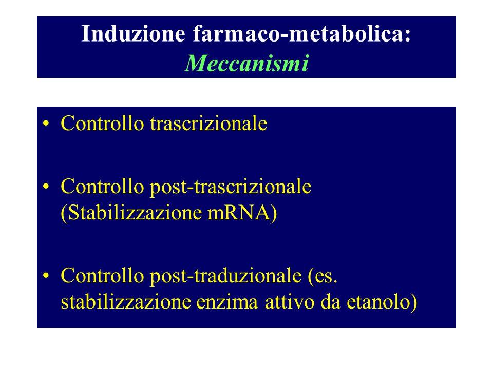 Induzione farmaco-metabolica: Meccanismi Controllo trascrizionale Controllo post-trascrizionale (Stabilizzazione mRNA) Controllo post-traduzionale (es