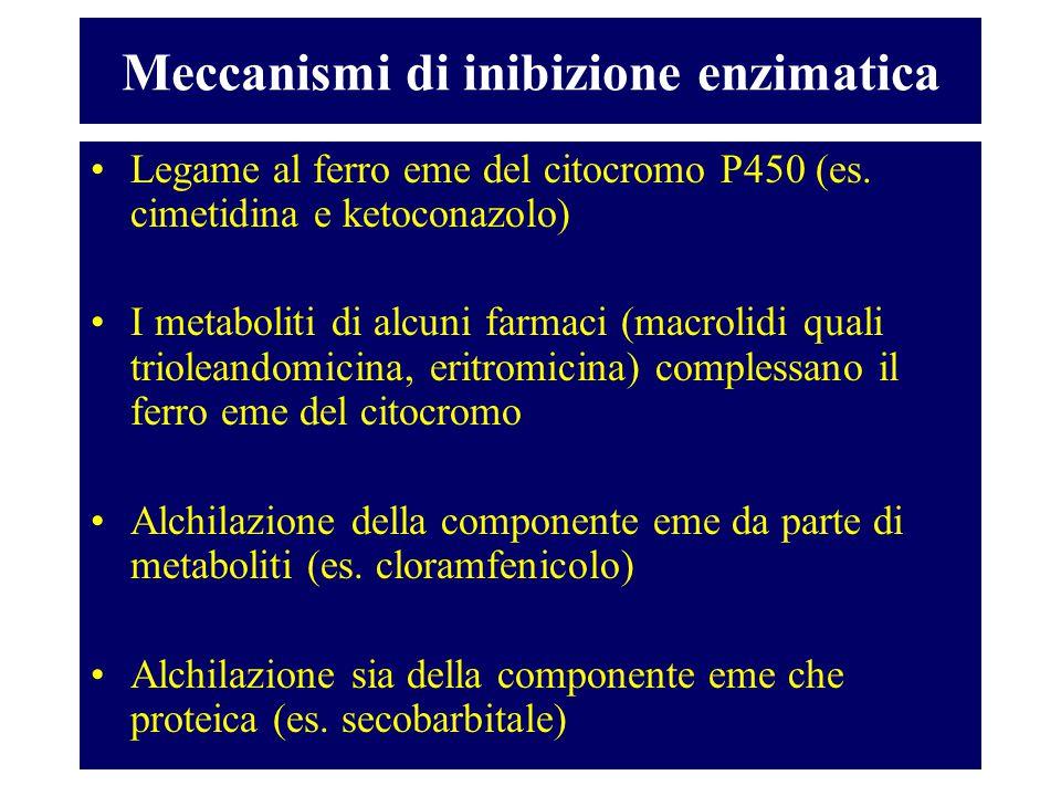 Meccanismi di inibizione enzimatica Legame al ferro eme del citocromo P450 (es. cimetidina e ketoconazolo) I metaboliti di alcuni farmaci (macrolidi q