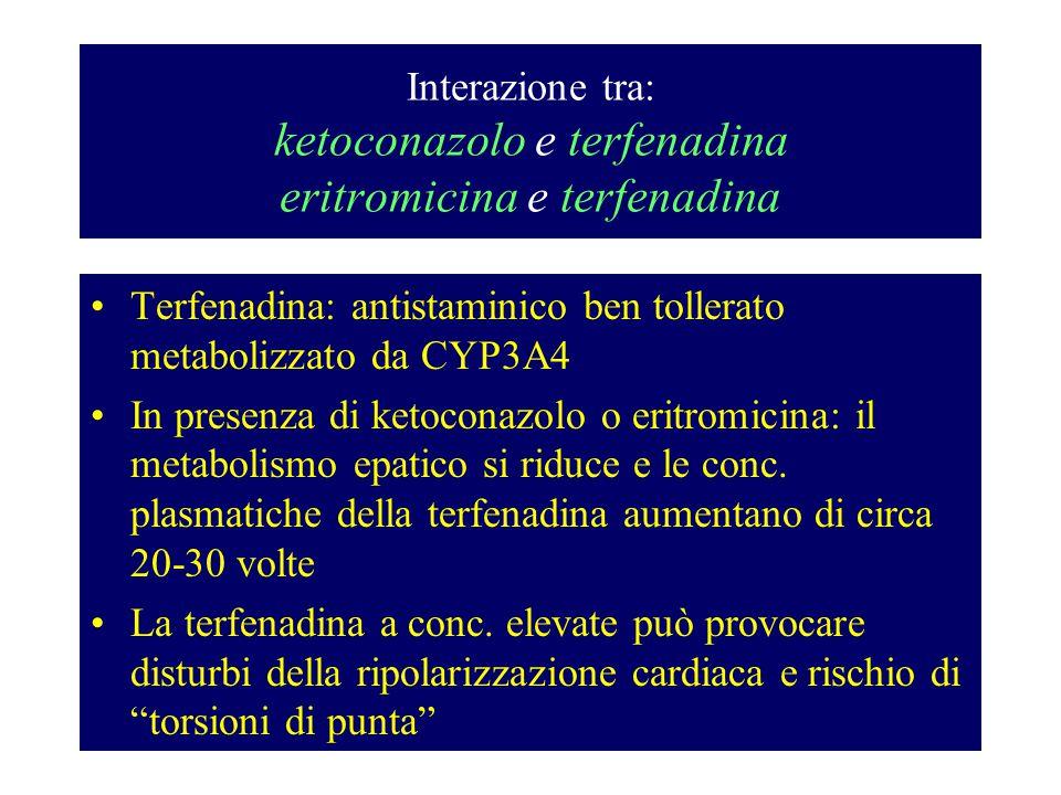 Interazione tra: ketoconazolo e terfenadina eritromicina e terfenadina Terfenadina: antistaminico ben tollerato metabolizzato da CYP3A4 In presenza di