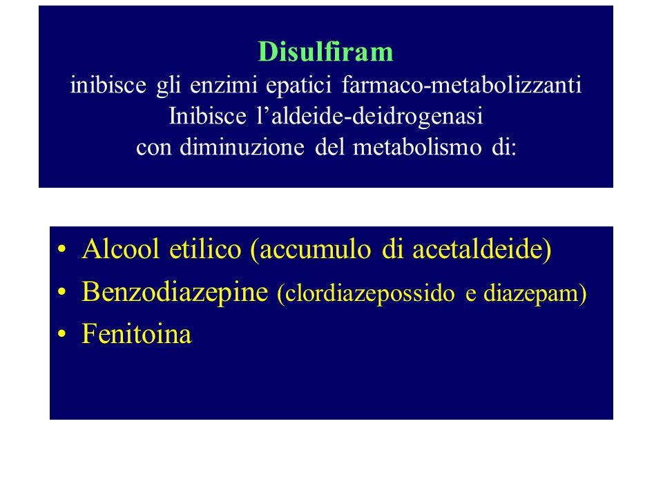 Disulfiram inibisce gli enzimi epatici farmaco-metabolizzanti Inibisce l'aldeide-deidrogenasi con diminuzione del metabolismo di: Alcool etilico (accu