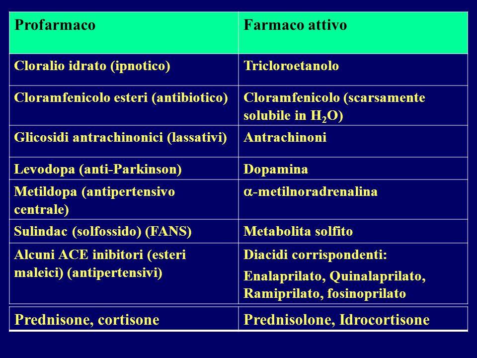 ProfarmacoFarmaco attivo Cloralio idrato (ipnotico)Tricloroetanolo Cloramfenicolo esteri (antibiotico)Cloramfenicolo (scarsamente solubile in H 2 O) G